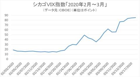 VIX指数(2020年2~3月)