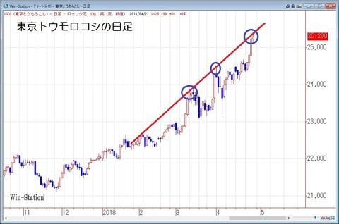 東京トウモロコシの日足