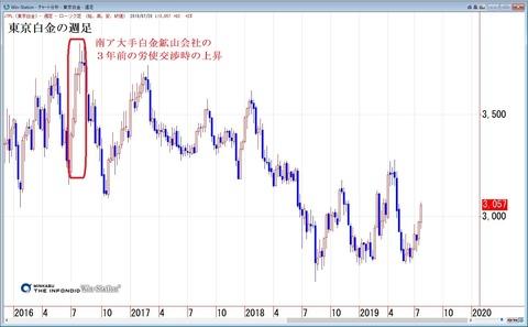東京白金の週足