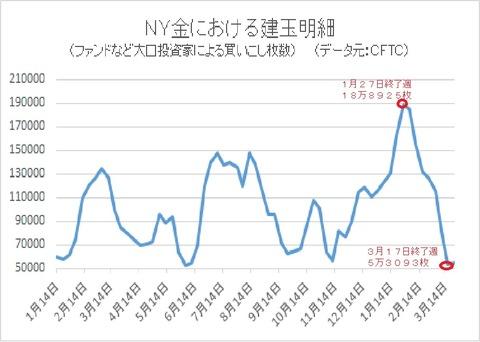 NY金のCFTC2