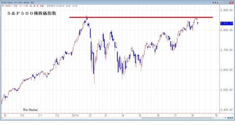 S&P500種株価指数
