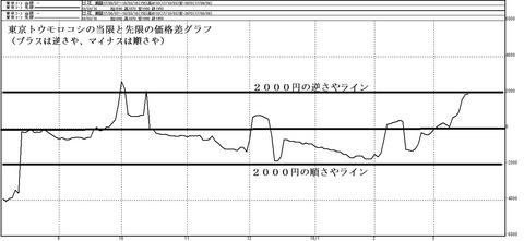 東京トウモロコシの当限と先限の価格差グラフ