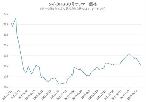タイのオファー価格