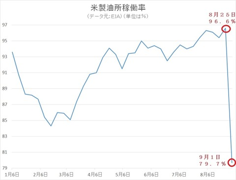 米製油所稼働率