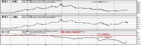 東京ゴムの価格差グラフ