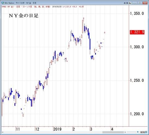 NY金の日足