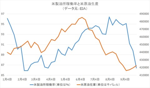 米製油所稼働率と米原油在庫