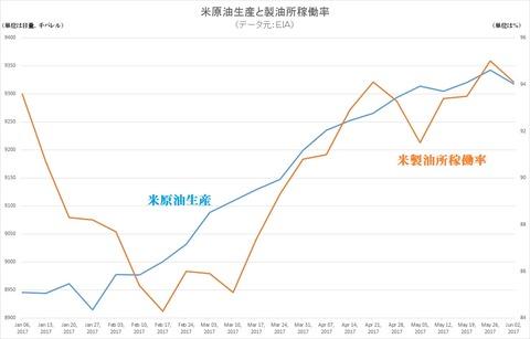 米原油生産と製油所稼働率