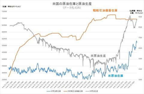 原油在庫と原油生産