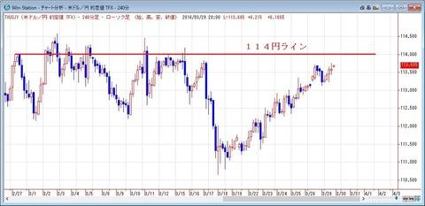 ドル円の日足1