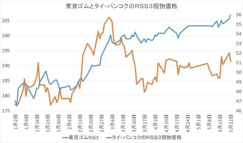 東京ゴムとタイ・バンコクのRSS3現物価格