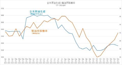 全米原油生産と製油所稼働率