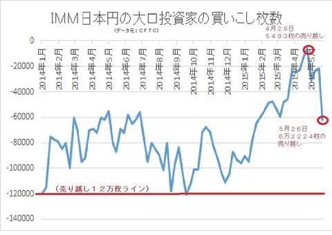 日本円のポジション