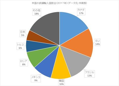 鉄鋼の輸入国割合