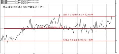 東京白金の当限と先限の価格差グラフ