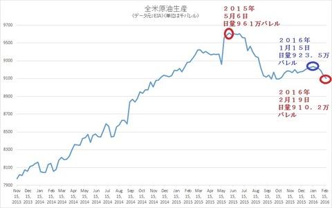 全米原油生産2