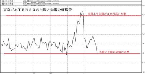 東京ゴムTSR20の当限と先限の価格差
