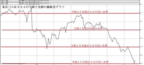 東京ゴムの当限と先限の価格差グラフ
