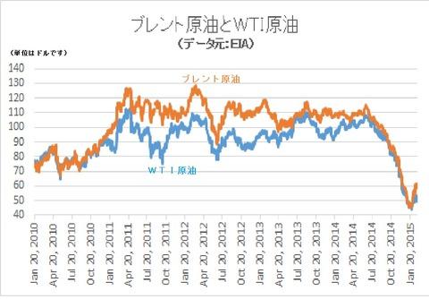 両原油の価格差1