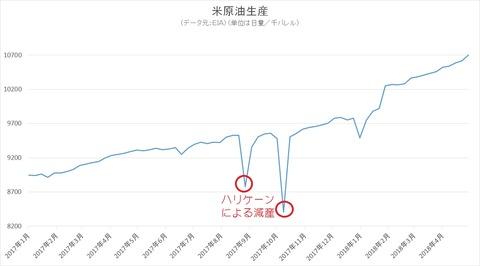 米原油生産1