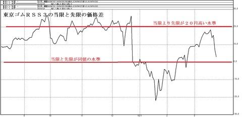 東京ゴムRSS3の当限と先限の価格差