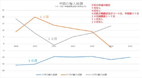 中国の輸入総額
