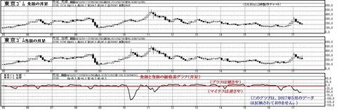 東京ゴムの価格差グラフ(月足)