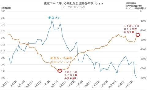 東京ゴムにおける商社ポジション