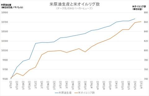 米原油生産と米オイルリグ数
