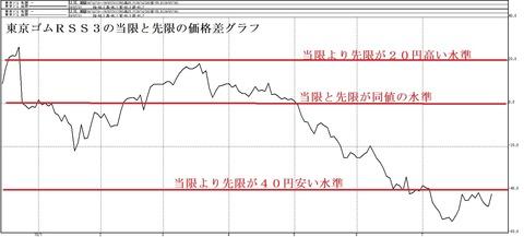 東京ゴムRSS3の当限と先限のカ価格差グラフ