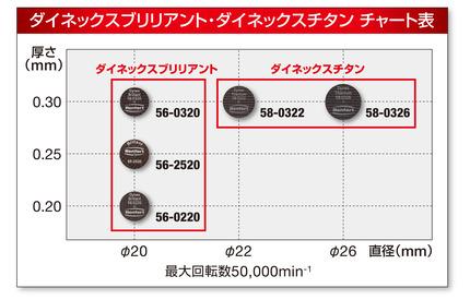 dynexbrilliant_titanium_chart