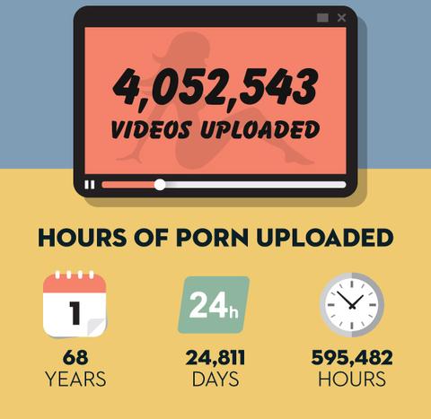 porn hub アップロード