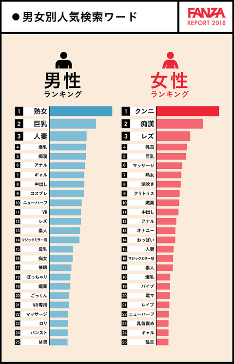 FANZA 男女別人気