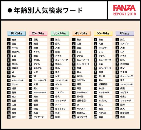 FANZA 年齢別人気