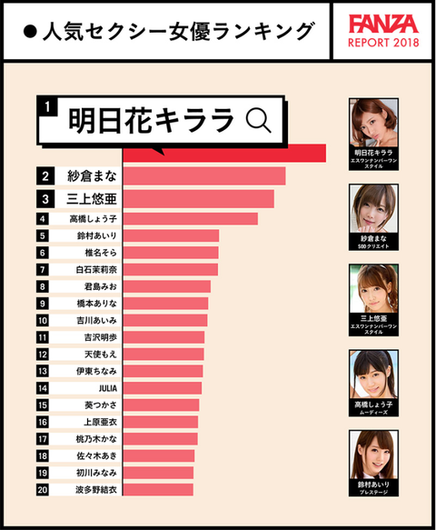 FANZA 女優人気