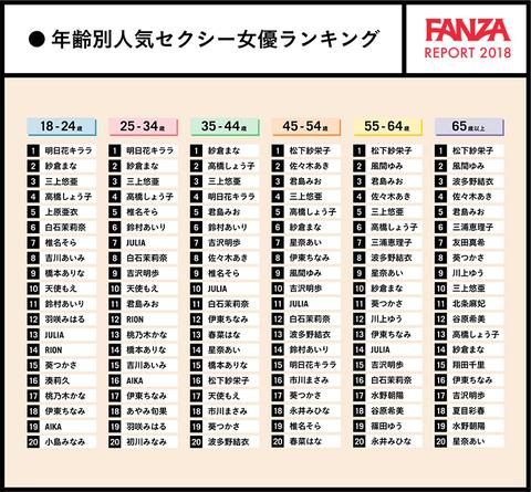 FANZA 年齢別女優人気