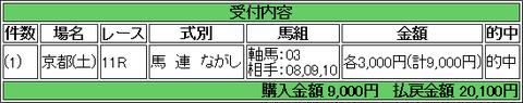 虎石さん 京都2歳 馬連