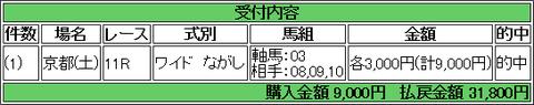 京都2歳 ワイド 虎石