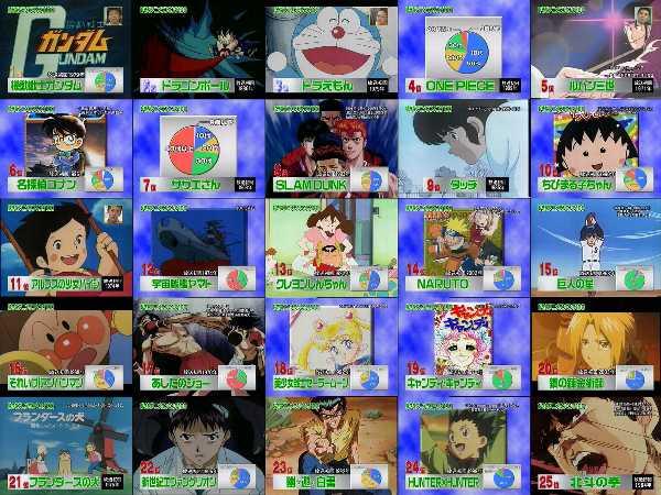 日本全国徹底調査!好きなアニメ...