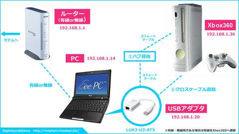 Xbox360 - PC - ルーター