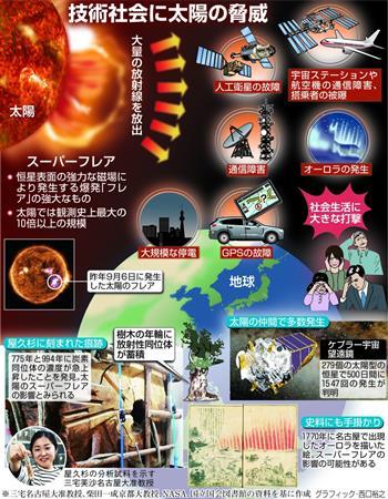 【研究】太陽でスーパーフレアの恐れ 社会生活への打撃に専門家が警鐘