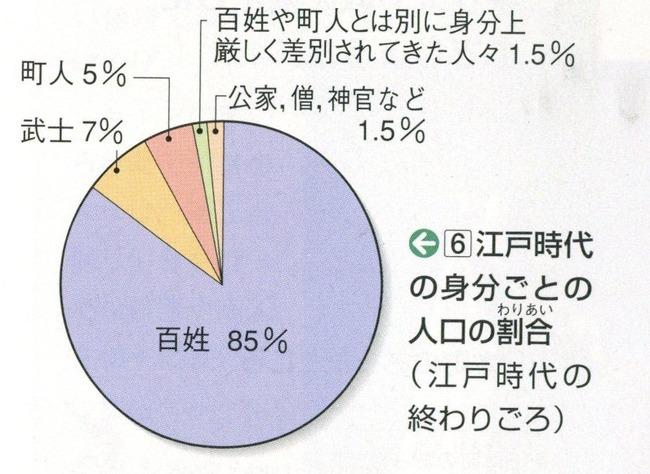 人口の割合