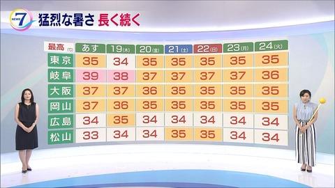 平野有海 ニュース7 18/07/17