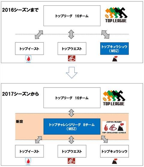 新リーグ紹介