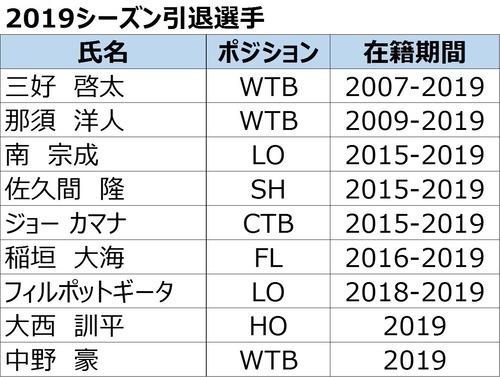 2019引退選手
