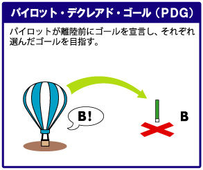 AirB Balloon Information & 熱...