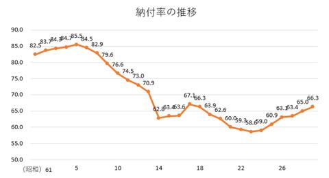 国民年金現年度分納付率の推移