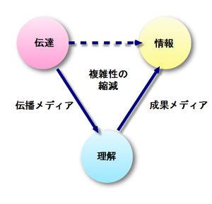 ルーマンの三項関係の換骨奪胎