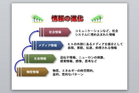 情報の進化