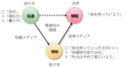 伝達・理解・情報の三項関係